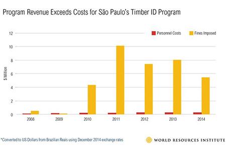 Timber-ID-Program
